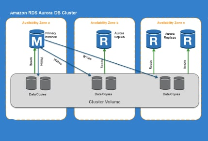 Enjoy the benefits of reliable, scalable, managed open source database with AWS Aurora